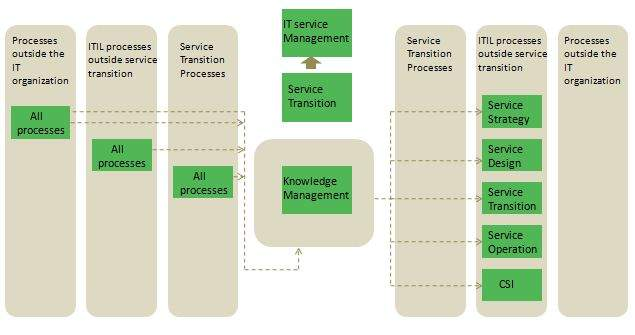 objectives of the knowledge management process