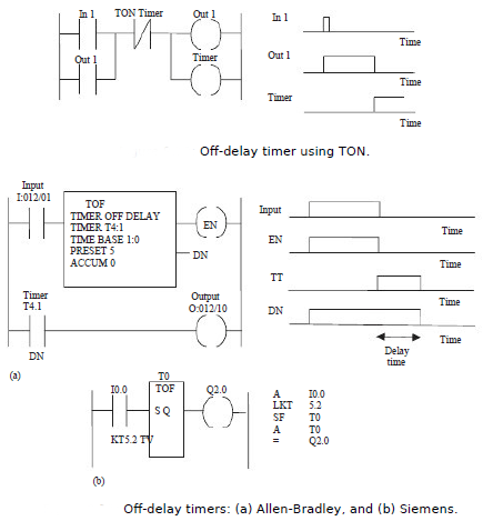 Off Delay Timers In Programmable Logic Controllers Off Delay