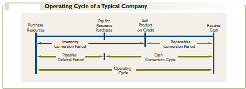 Operating Cycle of a Typical Company