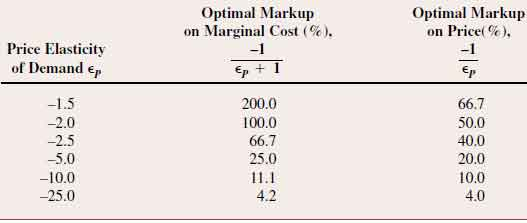 MARKUP PRICING AND PROFIT MAXIMIZATION in Managerial