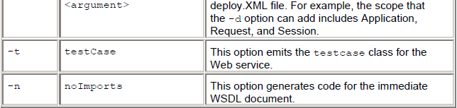 Options Used with the Wsdl2java Command