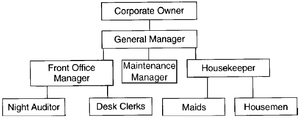 Organization charts in hotel front office management - Organizational chart of front office department ...