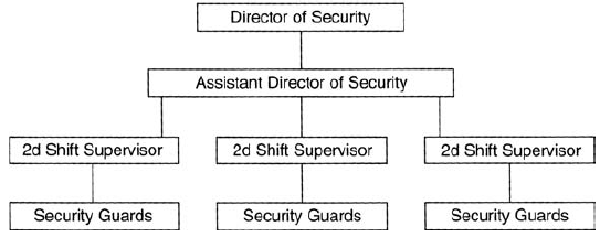Importance of a security department in hotel front office - Organizational chart of front office department ...