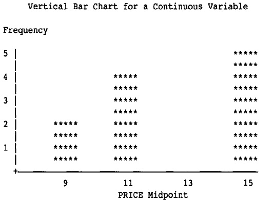 Output from Example - Creating a Bar Chart for a Continuous Variable (System-Chosen Midpoints)
