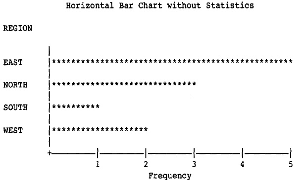 Creating a Horizontal Bar Chart without Statistics in SAS