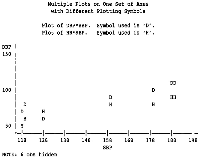 Output from Example - Placing Multiple Plots on One Set of Axes with Different Plotting Symbols