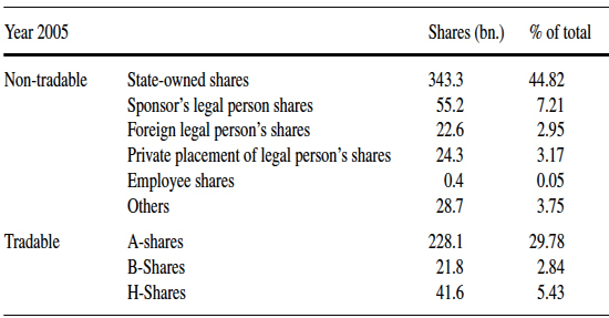 Ownership-structure-of-Chinese-public-firms-2005