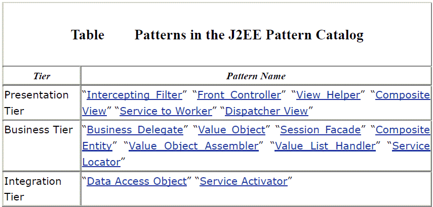 Patterns-in-the-J2EE-Pattern-Catalog
