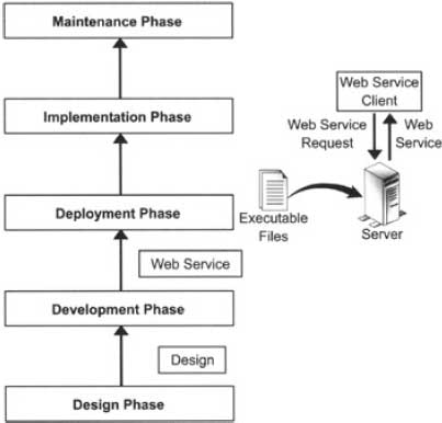 Phases in the DLC of a Web Service