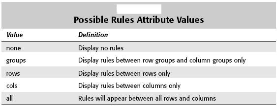 Possible Rules Attribute Values
