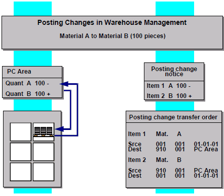 Posting changes in warehouse Management