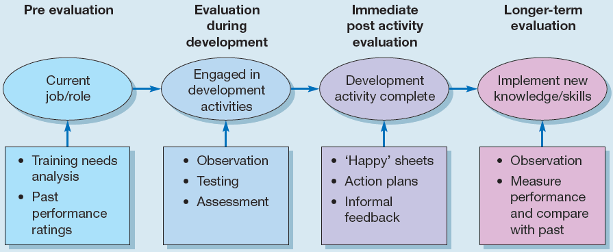 Pre and post development activity evaluation