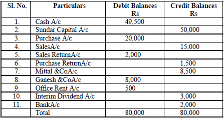 PREPARATION OF THE TRIAL BALANCE