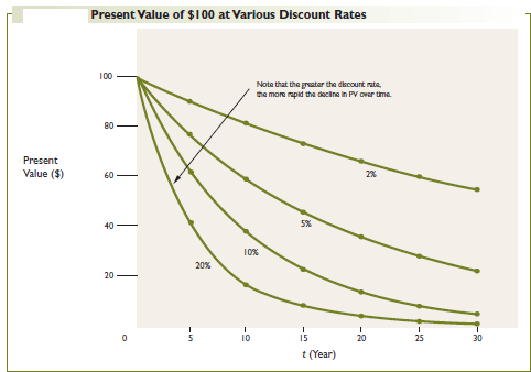 Present Value of $100 at Various Discount Rates