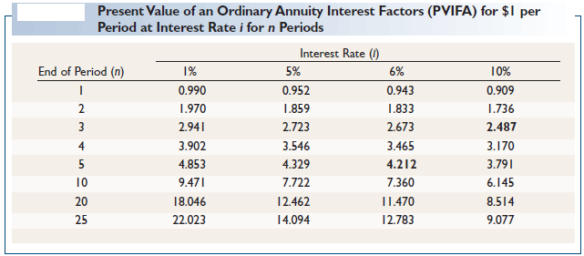 Present Value of an Ordinary Annuity Interest Factors (PVIFA) for $1 per