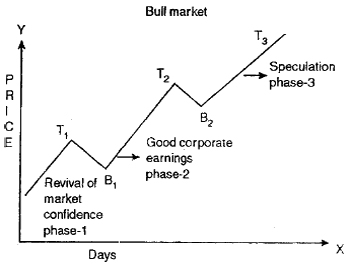 Tools of Technical Analysis in Investment Management in