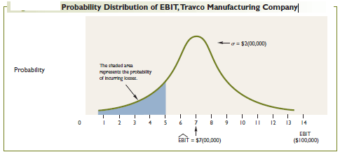 Probability distribution of EBIT travco manufacturing company