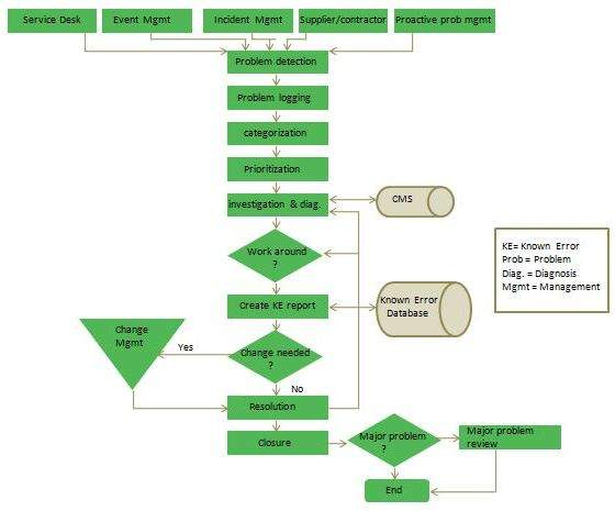 Problem Management In ITIL Concepts Tutorial 25 August