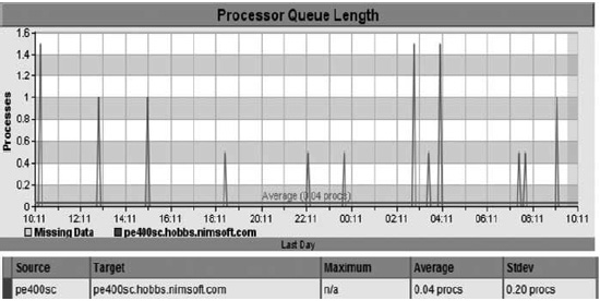 Processes in queue by time.(Courtesy CA Technologies)