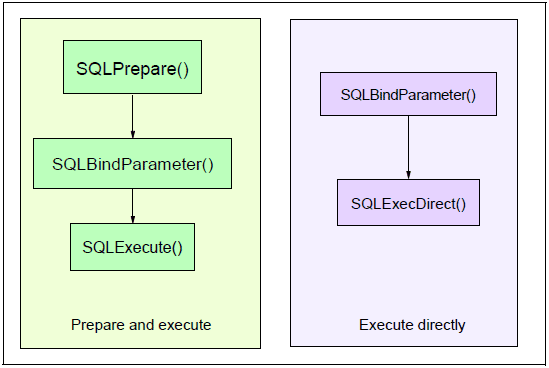 Processing SQL statements
