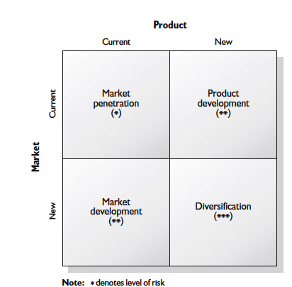 Product/market matrix