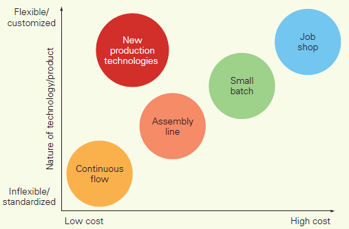 PRODUCTION SYSTEMS, FLEXIBILITY, AND COSTS