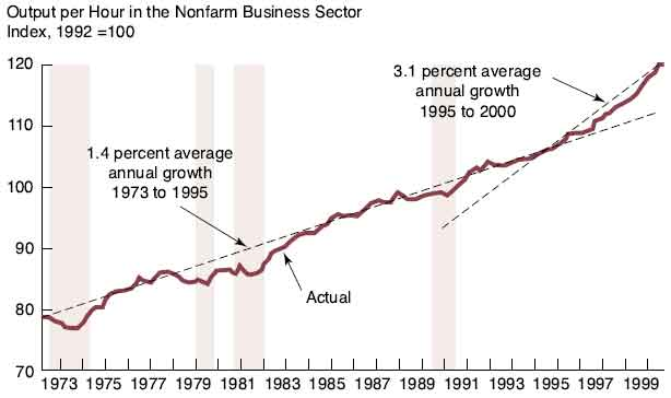 Productivity Growth Jumped in the Late 1990s
