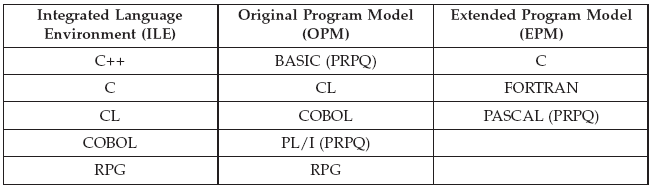 ILE and OS/400 Operating System Programming Features in IBM