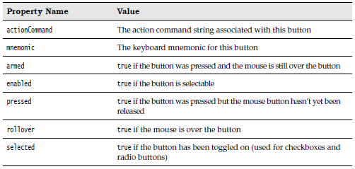 Properties of the ButtonModel Interface