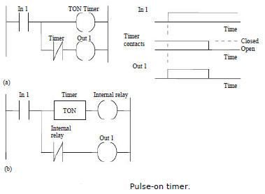 Pulse timers in programmable logic controllers pulse timers in in figure the pulse timer has an output switched on by an input for a predetermined time then switched off figure shows another pulse timer that switches ccuart Image collections