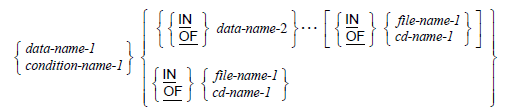 Qualification for Data-Names and Condition-Names