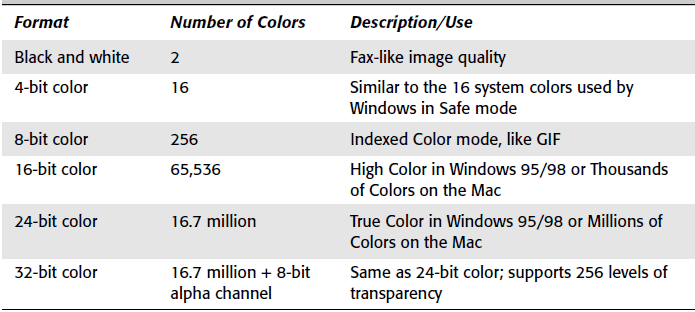 Quick video color formats