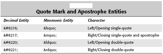 Quote Mark and Apostrophe Entities