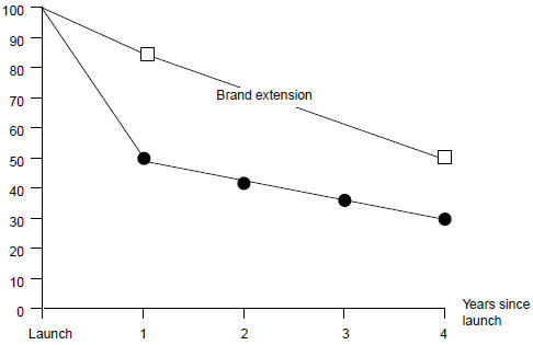 Rate of success of new brands vs brand extensions (OC