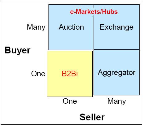 Relationship between B2Bi and e-Marketplaces
