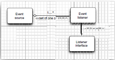 Relationship between event sources and listeners