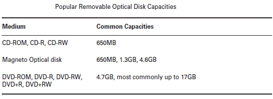 Removable Optical disks