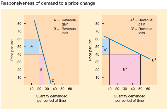Responsiveness of demand to a price change