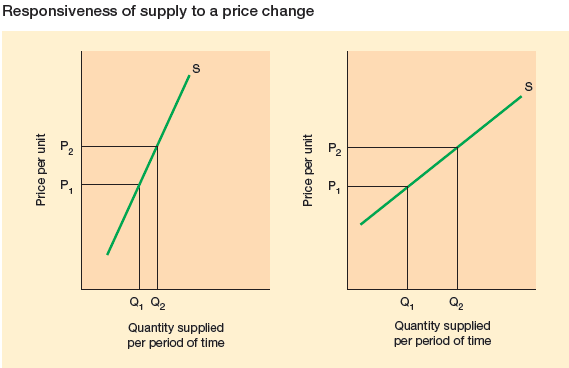 Responsiveness-of-supply to a price change