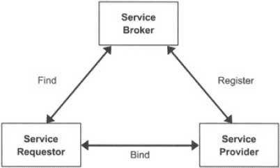 Roles in the Java Web Services Architecture