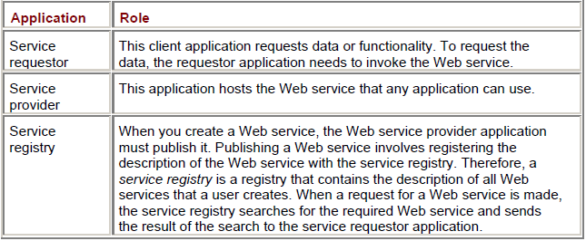 Roles that Applications in a Web Service Perform