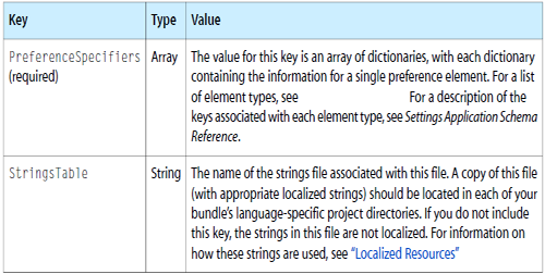 Root-level keys of a preferences Settings Page file
