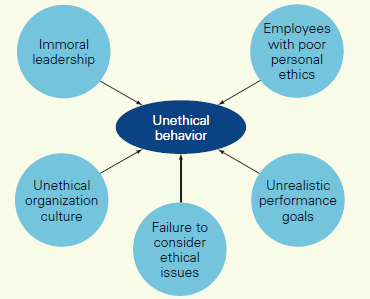 ROOTS OF UNETHICAL BEHAVIOR