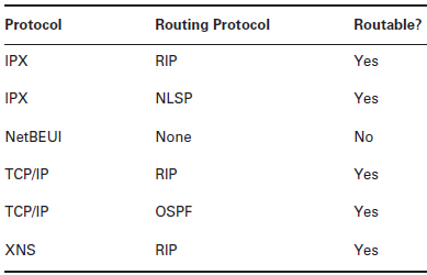 Routable and Nonroutable Protocols