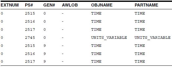 Sample Rows From AW$GLOBAL