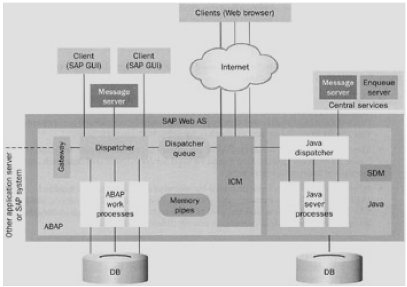 Building the Client/Server SAP Web AS System in SAP BASIS