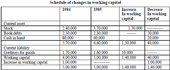 schedule of changes in working capital
