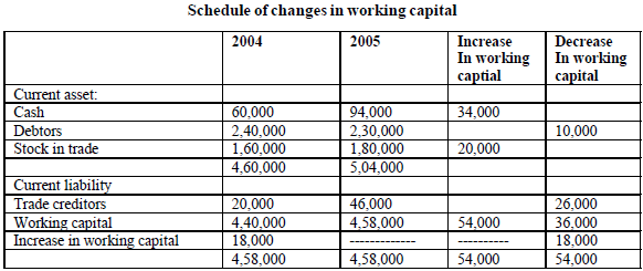 schedule of changes in working capital.