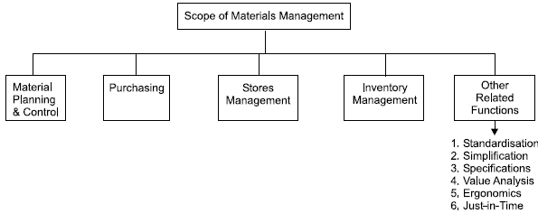 Scope of materials management
