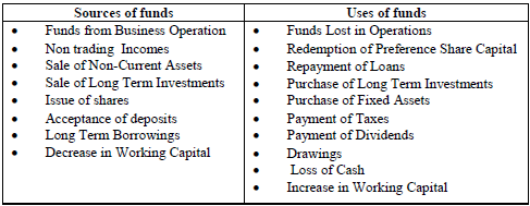 METHODS OF PREPARING FUND FLOW STATEMENT in Accounts and